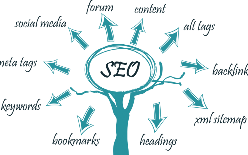 Optimale SEO