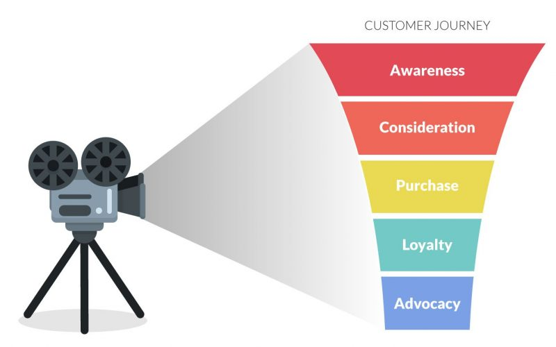 De Customer Journey